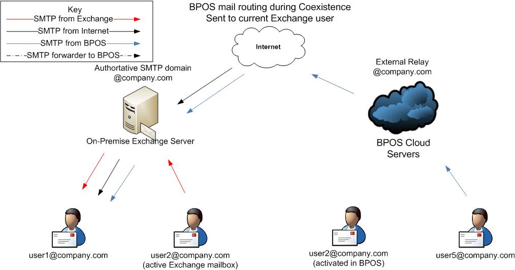 Demystifying Mail Routing Coexistence With Bpos Exchange Online